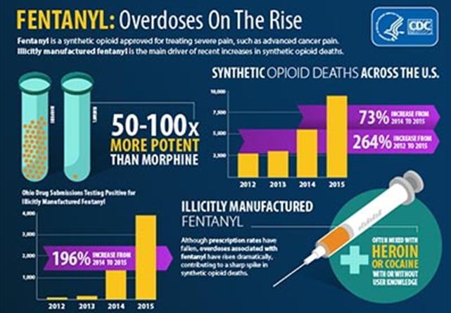 https://www.cdc.gov/drugoverdose/opioids/fentanyl.html