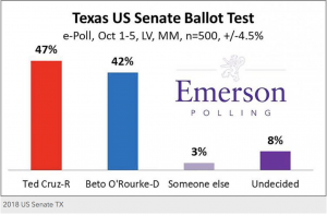 https://www.emerson.edu/news-events/emerson-college-today/emerson-e-poll-cruz-extends-texas-us-senate-race-abbott-cruises-governor-race#.W7uu8BNKhYj