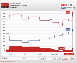 https://www.realclearpolitics.com/epolls/2018/senate/tx/texas_senate_cruz_vs_orourke-6310.html
