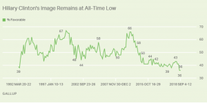 https://news.gallup.com/poll/243242/snapshot-hillary-clinton-favorable-rating-low.aspx