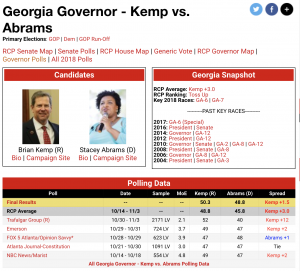 https://www.realclearpolitics.com/epolls/2018/governor/ga/georgia_governor_kemp_vs_abrams-6628.html